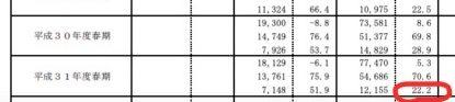 IPA統計情報(令和元年)下