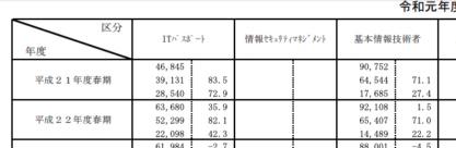 IPA統計情報(令和元年)上